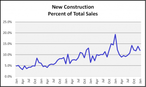 January 2019 Naples Real Estate Market Report - New Construction Graph