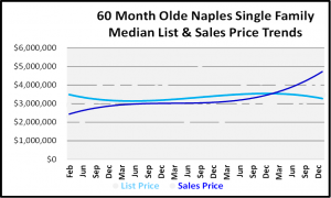 January 2019 Naples Real Estate Market Report - Olde Naples SF Price Trends