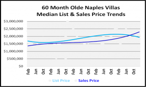 January 2019 Naples Real Estate Market Report - Olde Naples Villas Price Trends