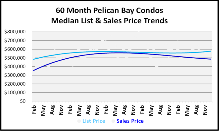 January 2019 Naples Real Estate Market Report - Pelican Bay Condos Price Trends