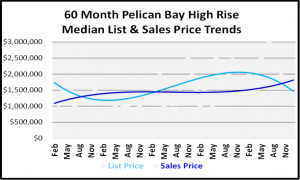 January 2019 Naples Real Estate Market Report - Pelican Bay High Rise Price Trends