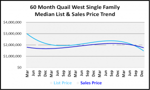 January 2019 Naples Real Estate Market Report - Quail West SF Price Trends