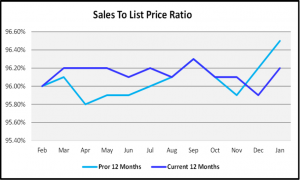 January 2019 Naples Real Estate Market Report - Sales to List Price Ration Graph
