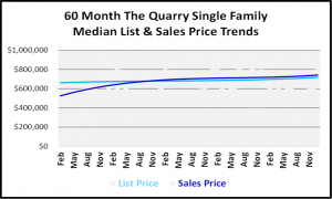 January 2019 Naples Real Estate Market Report - The Quarry SF Price Trends