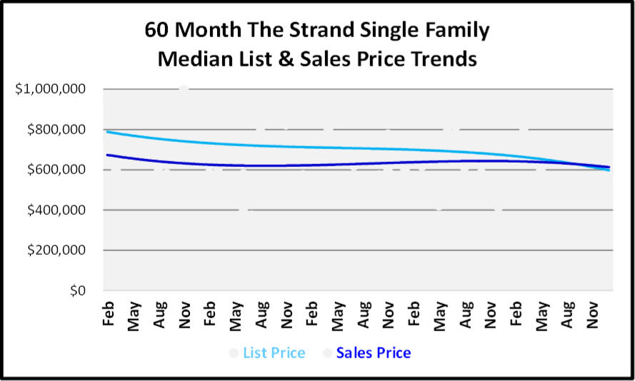 January 2019 Naples Real Estate Market Report - The Strand SF Price Trends