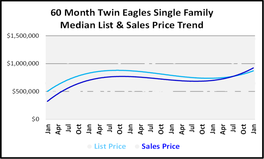 January 2019 Naples Real Estate Market Report - Twom Eag;es SF Price Trends