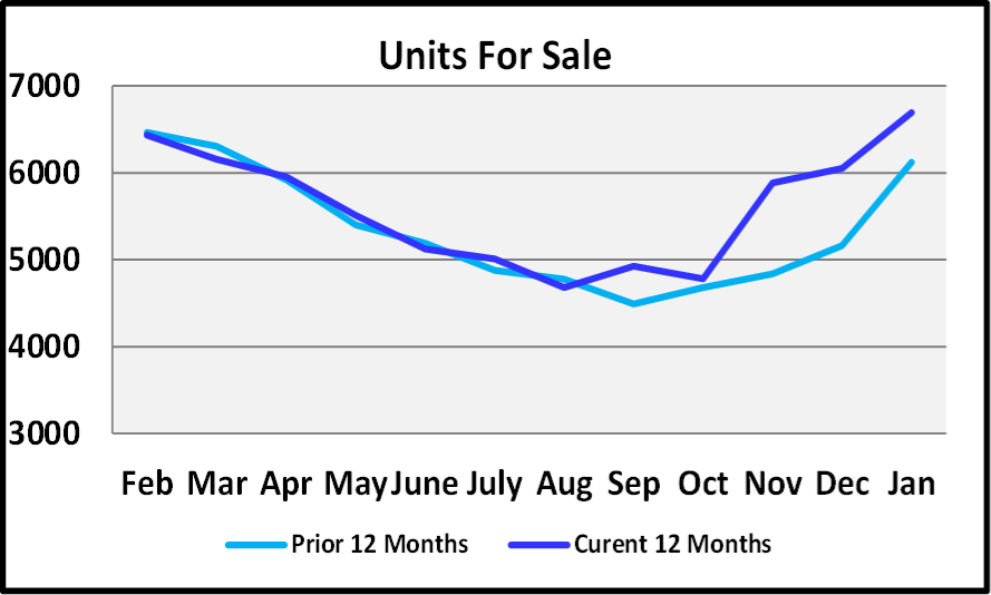 January 2019 Naples Real Estate Market Report - Units for Sale Graph