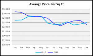 Naples 2018 Year End Market Report - Average Price Per Sq Ft Graph
