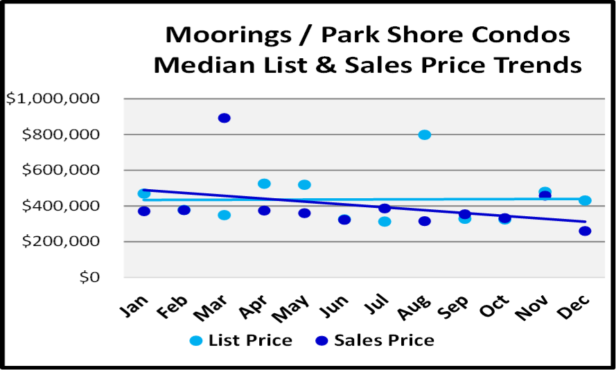 Naples 2018 Year End Market Report -Condo List and Median Sales Prices for Moorings-Park Shore