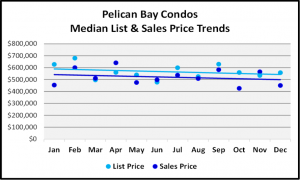 Naples 2018 Year End Market Report -Condo List and Median Sales Prices for Pelican Bay
