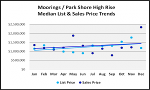 Naples 2018 Year End Market Report -High Rise List and Median Sales Prices for Moorings-Park Shore