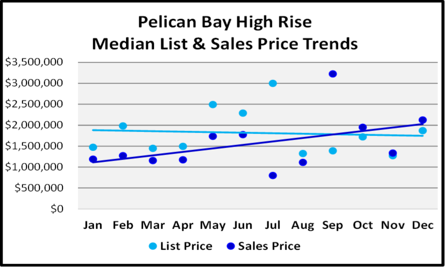 Naples 2018 Year End Market Report -High Rise List and Median Sales Prices for Pelican Bay