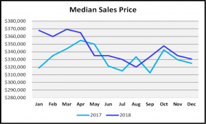 Naples 2018 Year End Market Report - Median Sales Price Graph 2017 vs 2018