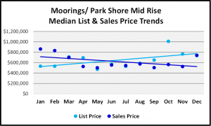 Naples 2018 Year End Market Report Mid Rise List and Median Sales Prices for Moorings-Park Shore
