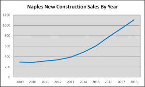 Naples 2018 Year End Market Report - New Construction Sales by Year