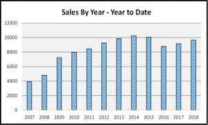 Naples 2018 Year End Market Report - Sales by Year Bar Chart