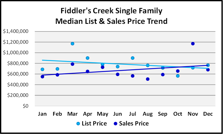 Naples 2018 Year End Market Report -Single Family Home List and Median Sales Prices for Fiddler's Creek