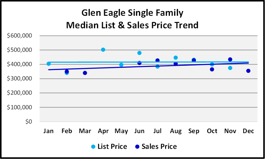 Naples 2018 Year End Market Report -Single Family Home List and Median Sales Prices for Glen Eagle