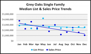 Naples 2018 Year End Market Report -Single Family Home List and Median Sales Prices for Grey Oaks