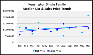 Naples 2018 Year End Market Report -Single Family Home List and Median Sales Prices for Kensington