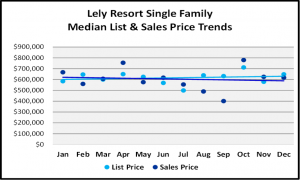 Naples 2018 Year End Market Report -Single Family Home List and Median Sales Prices for Lely Resort