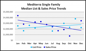 Naples 2018 Year End Market Report -Single Family Home List and Median Sales Prices for Mediterra
