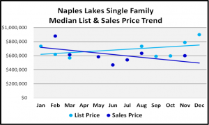 Naples 2018 Year End Market Report -Single Family Home List and Median Sales Prices for Naples Lakes