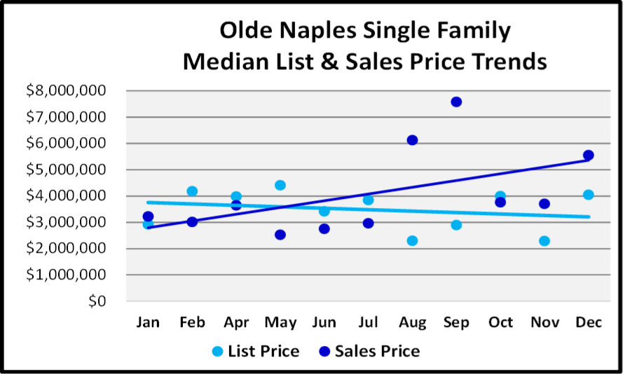 Market Report -Single Family Home List and Median Sales Prices for Olde Naples