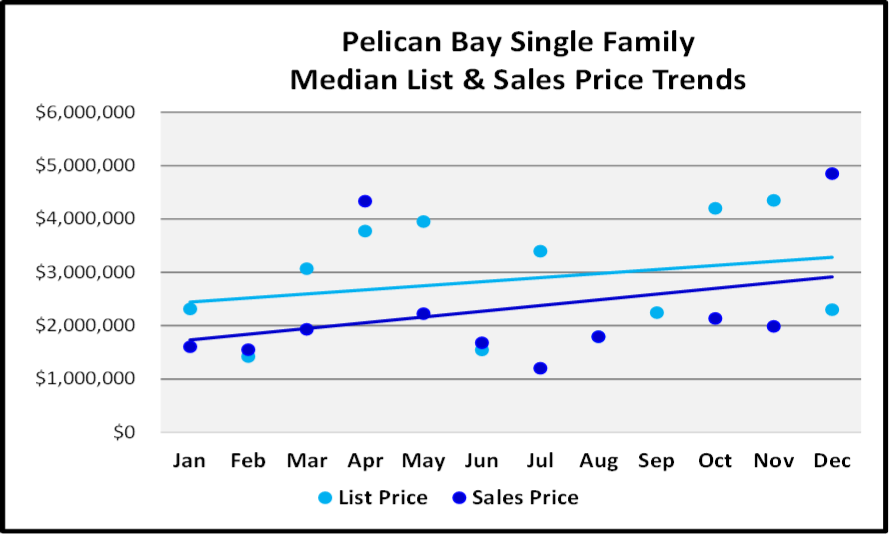 Naples 2018 Year End Market Report -Single Family Home List and Median Sales Prices for Pelican