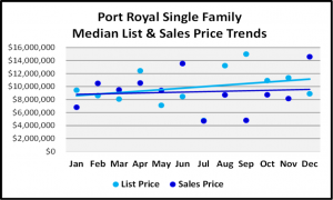 Naples 2018 Year End Market Report -Single Family Home List and Median Sales Prices for Port Royal