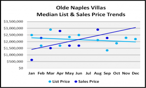 Naples 2018 Year End Market Report -Villas List and Median Sales Prices for Olde Naples