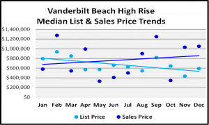 Naples 2018 Year End Market Report -High Rise List and Median Sales Prices for Vanderbilt Beach