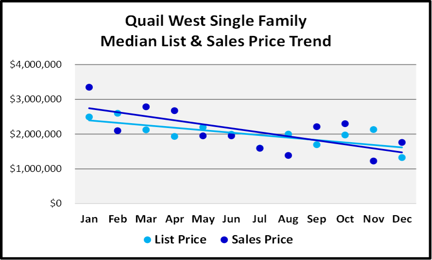 Naples 2018 Year End Market Report -Single Family Home List and Median Sales Prices for Quail West