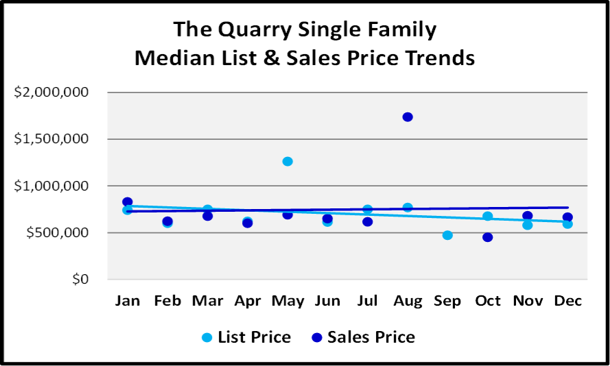 Naples 2018 Year End Market Report -Single Family Home List and Median Sales Prices for The Quarry