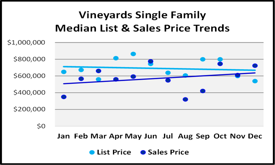 Naples 2018 Year End Market Report -Single Family Home List and Median Sales Prices for The Vineyards