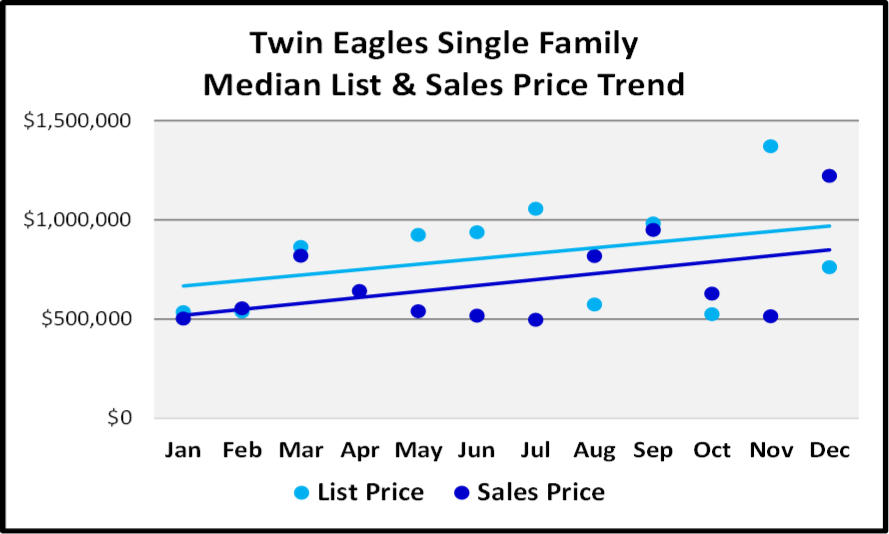 Naples 2018 Year End Market Report -Single Family Home List and Median Sales Prices for Twin Eagles
