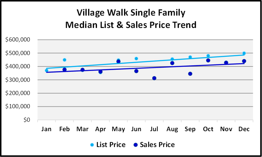 Naples 2018 Year End Market Report -Single Family Home List and Median Sales Prices for Village Walk