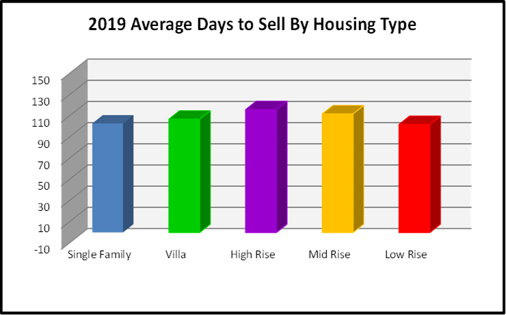 June 2019 Naples Real Estate Market Report Average Days to Sell by Housing Type Bar Chart
