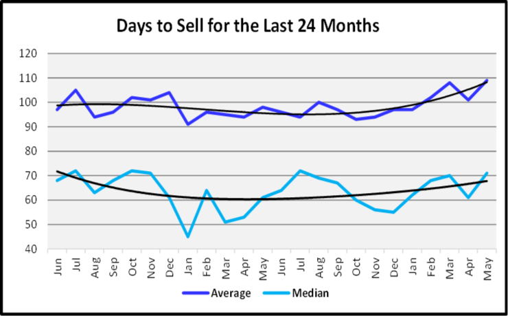 June 2019 Naples Real Estate Market Report Days to Sell Graph