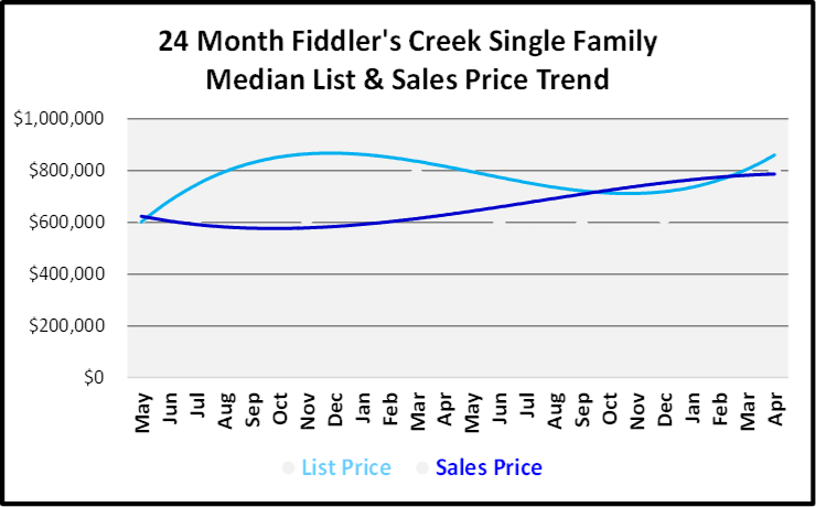 June 2019 Naples Real Estate Market Report Fiddler's Creek Single Family Home List and Sales Price Trends Graph