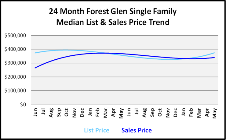 June 2019 Naples Real Estate Market Report Forest Glen Single Family Home List and Sales Price Trends Graph