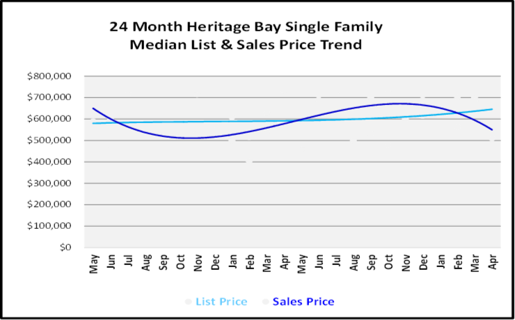 June 2019 Naples Real Estate Market Report Heritage Bay Single Family Home List and Sales Price Trends Graph