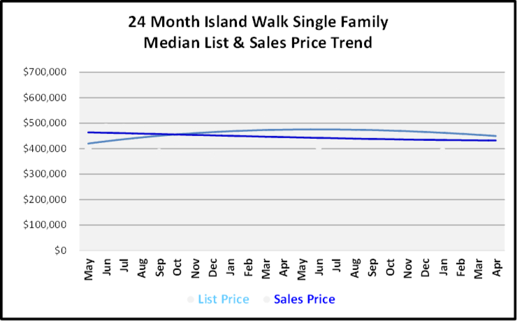 June 2019 Naples Real Estate Market Report Island Walk Single Family Home List and Sales Price Trends Graph