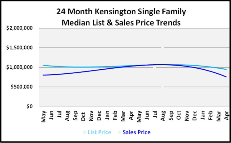 June 2019 Naples Real Estate Market Report Kensington Single Family Home List and Sales Price Trends Graph