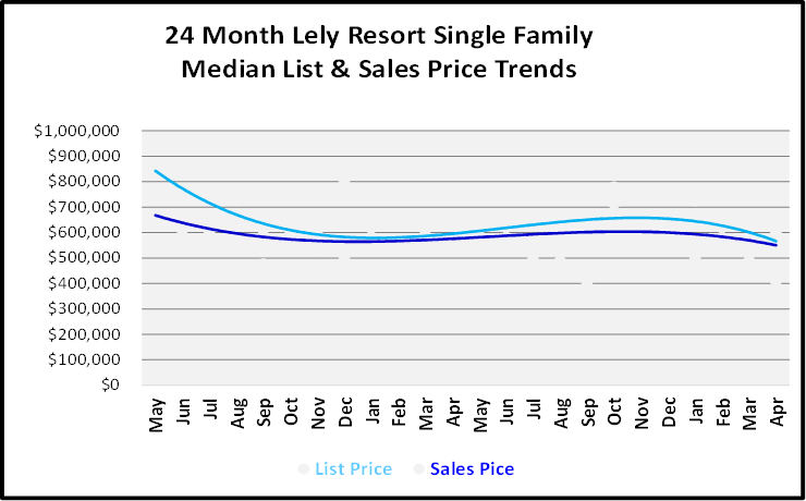 June 2019 Naples Real Estate Market Report Lely Resort Single Family Home List and Sales Price Trends Graph