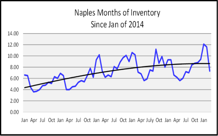 June 2019 Naples Real Estate Market Report Months of Inventory Graph