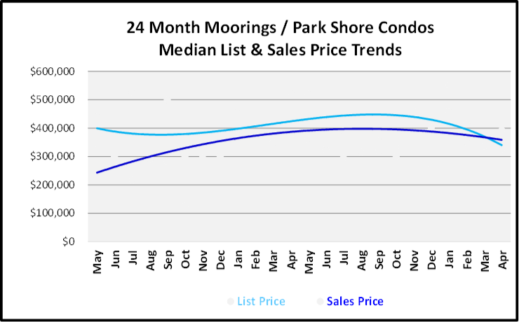 June 2019 Naples Real Estate Market Report Moorings - Park Shore Low Rise List and Sales Price Trends Graph