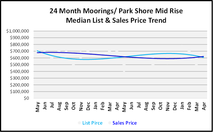 June 2019 Naples Real Estate Market Report Moorings - Park Shore Mid Rise List and Sales Price Trends Graph
