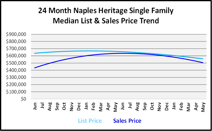 June 2019 Naples Real Estate Market Report Naples Heritage Single Family Home List and Sales Price Trends Graph