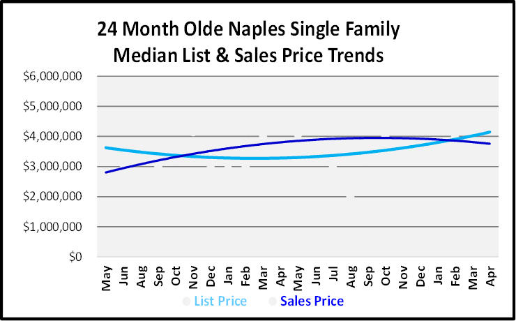 June 2019 Naples Real Estate Market Report Olde Naples Single Family Home List and Sales Price Trends Graph